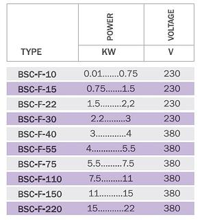 BSC-F Table
